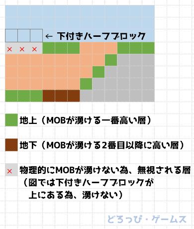湧き 条件 モンスター マイクラ